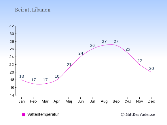 Vattentemperatur i Beirut Badtemperatur: Januari 18. Februari 17. Mars 17. April 18. Maj 21. Juni 24. Juli 26. Augusti 27. September 27. Oktober 25. November 22. December 20.