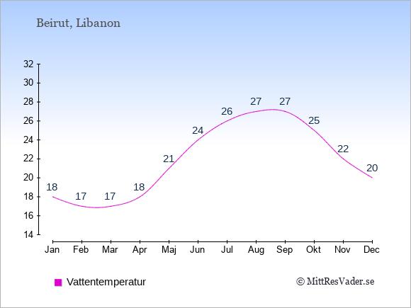 Vattentemperatur i  Libanon. Badvattentemperatur.