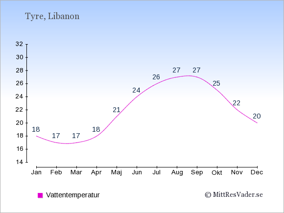 Vattentemperatur i Tyre Badtemperatur: Januari 18. Februari 17. Mars 17. April 18. Maj 21. Juni 24. Juli 26. Augusti 27. September 27. Oktober 25. November 22. December 20.