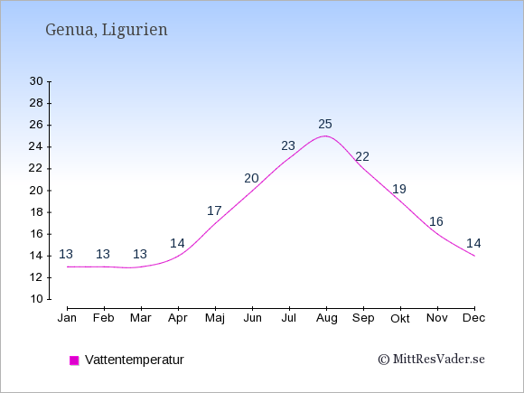 Vattentemperatur i Genua Badtemperatur: Januari 13. Februari 13. Mars 13. April 14. Maj 17. Juni 20. Juli 23. Augusti 25. September 22. Oktober 19. November 16. December 14.