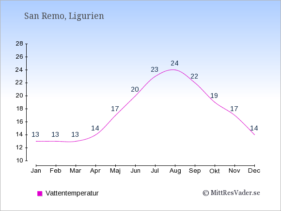Vattentemperatur i San Remo Badtemperatur: Januari 13. Februari 13. Mars 13. April 14. Maj 17. Juni 20. Juli 23. Augusti 24. September 22. Oktober 19. November 17. December 14.