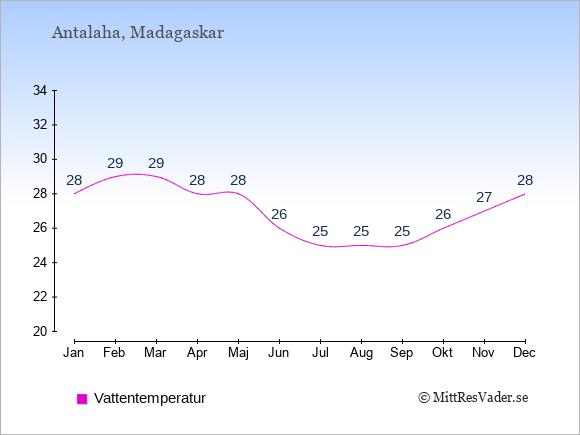 Vattentemperatur i Antalaha Badtemperatur: Januari 28. Februari 29. Mars 29. April 28. Maj 28. Juni 26. Juli 25. Augusti 25. September 25. Oktober 26. November 27. December 28.