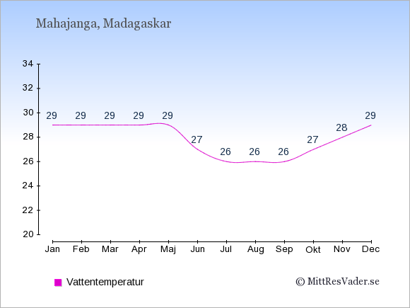 Vattentemperatur i Mahajanga Badtemperatur: Januari 29. Februari 29. Mars 29. April 29. Maj 29. Juni 27. Juli 26. Augusti 26. September 26. Oktober 27. November 28. December 29.