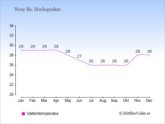 Vattentemperatur på Nosy Be Badtemperatur: Januari 29. Februari 29. Mars 29. April 29. Maj 28. Juni 27. Juli 26. Augusti 26. September 26. Oktober 26. November 28. December 28.