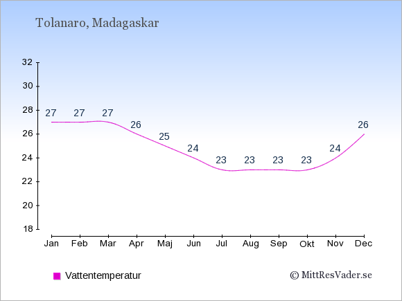 Vattentemperatur i Tolanaro Badtemperatur: Januari 27. Februari 27. Mars 27. April 26. Maj 25. Juni 24. Juli 23. Augusti 23. September 23. Oktober 23. November 24. December 26.