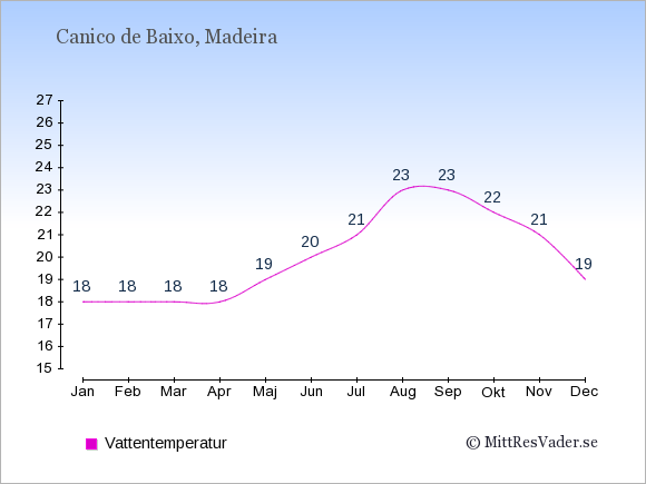 Vattentemperatur i Canico de Baixo Badtemperatur: Januari 18. Februari 18. Mars 18. April 18. Maj 19. Juni 20. Juli 21. Augusti 23. September 23. Oktober 22. November 21. December 19.