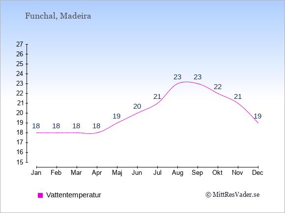 Vattentemperatur i Funchal Badtemperatur: Januari 18. Februari 18. Mars 18. April 18. Maj 19. Juni 20. Juli 21. Augusti 23. September 23. Oktober 22. November 21. December 19.