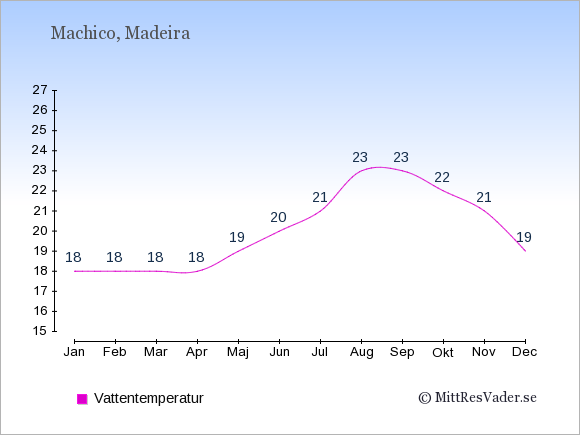 Vattentemperatur i Machico Badtemperatur: Januari 18. Februari 18. Mars 18. April 18. Maj 19. Juni 20. Juli 21. Augusti 23. September 23. Oktober 22. November 21. December 19.
