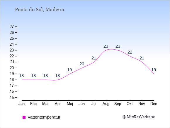 Vattentemperatur i Ponta do Sol Badtemperatur: Januari 18. Februari 18. Mars 18. April 18. Maj 19. Juni 20. Juli 21. Augusti 23. September 23. Oktober 22. November 21. December 19.