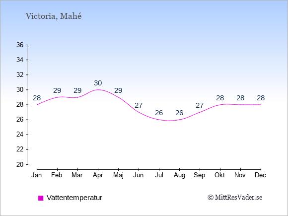 Vattentemperatur på Seychellerna Badtemperatur: Januari 28. Februari 29. Mars 29. April 30. Maj 29. Juni 27. Juli 26. Augusti 26. September 27. Oktober 28. November 28. December 28.