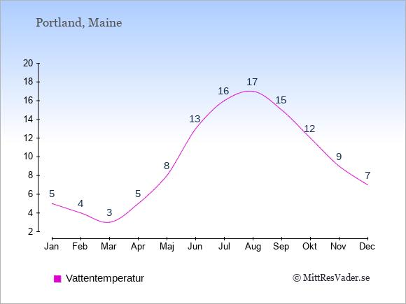 Vattentemperatur i Portland Badtemperatur: Januari 5. Februari 4. Mars 3. April 5. Maj 8. Juni 13. Juli 16. Augusti 17. September 15. Oktober 12. November 9. December 7.