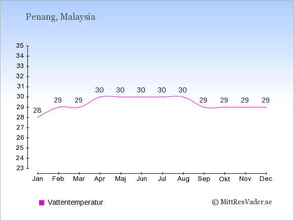 Vattentemperatur på Penang Badtemperatur: Januari 28. Februari 29. Mars 29. April 30. Maj 30. Juni 30. Juli 30. Augusti 30. September 29. Oktober 29. November 29. December 29.