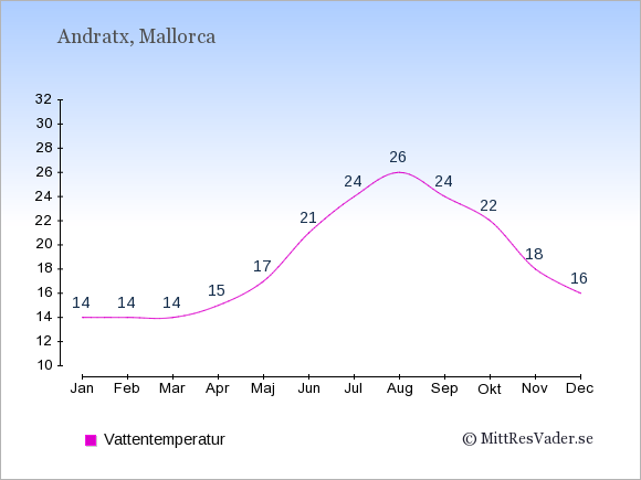 Vattentemperatur i Andratx Badtemperatur: Januari 14. Februari 14. Mars 14. April 15. Maj 17. Juni 21. Juli 24. Augusti 26. September 24. Oktober 22. November 18. December 16.