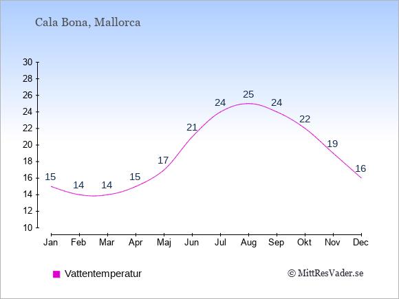 Vattentemperatur i Cala Bona Badtemperatur: Januari 15. Februari 14. Mars 14. April 15. Maj 17. Juni 21. Juli 24. Augusti 25. September 24. Oktober 22. November 19. December 16.