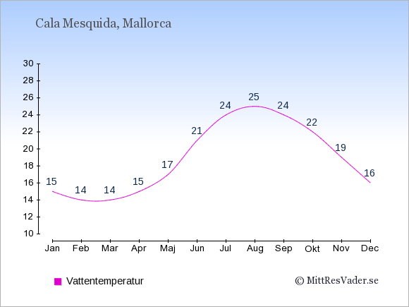 Vattentemperatur i Cala Mesquida Badtemperatur: Januari 15. Februari 14. Mars 14. April 15. Maj 17. Juni 21. Juli 24. Augusti 25. September 24. Oktober 22. November 19. December 16.