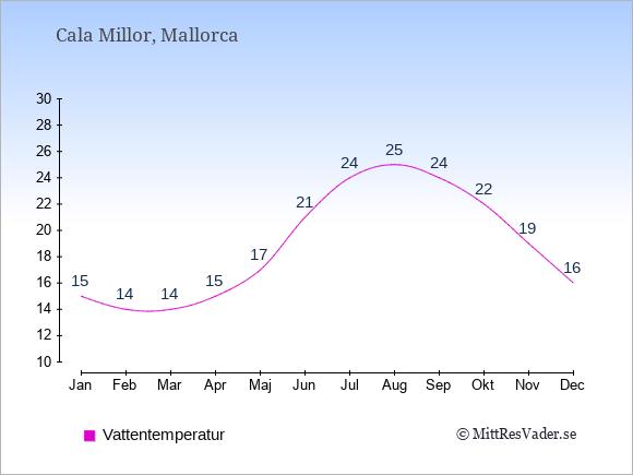 Vattentemperatur i Cala Millor Badtemperatur: Januari 15. Februari 14. Mars 14. April 15. Maj 17. Juni 21. Juli 24. Augusti 25. September 24. Oktober 22. November 19. December 16.