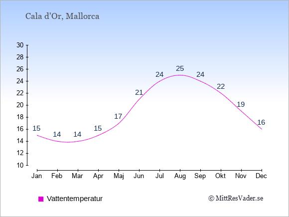 Vattentemperatur i Cala d'Or Badtemperatur: Januari 15. Februari 14. Mars 14. April 15. Maj 17. Juni 21. Juli 24. Augusti 25. September 24. Oktober 22. November 19. December 16.
