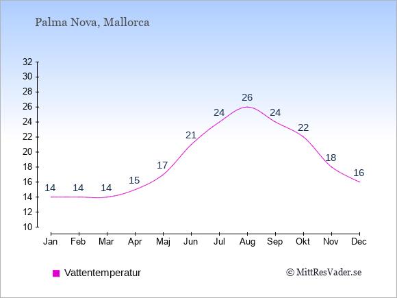Vattentemperatur i Palma Nova Badtemperatur: Januari 14. Februari 14. Mars 14. April 15. Maj 17. Juni 21. Juli 24. Augusti 26. September 24. Oktober 22. November 18. December 16.