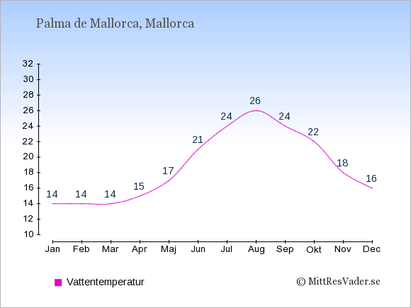 Vattentemperatur i Palma de Mallorca Badtemperatur: Januari 14. Februari 14. Mars 14. April 15. Maj 17. Juni 21. Juli 24. Augusti 26. September 24. Oktober 22. November 18. December 16.