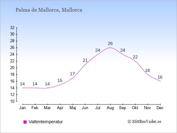 Vattentemperatur i Palma de Mallorca Badtemperatur: Januari 14. Februari 14. Mars 14. April 15. Maj 17. Juni 21. Juli 24. Augusti 26. September 24. Oktober 22. November 18. December 16.