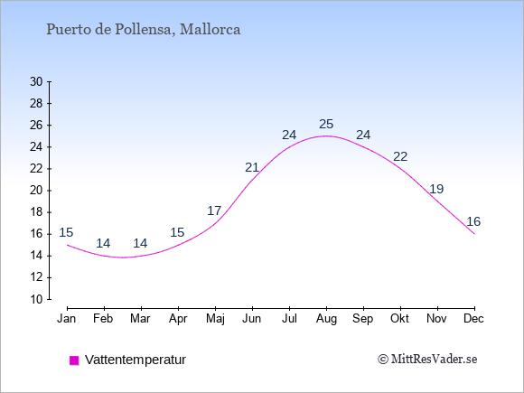Vattentemperatur i Puerto de Pollensa Badtemperatur: Januari 15. Februari 14. Mars 14. April 15. Maj 17. Juni 21. Juli 24. Augusti 25. September 24. Oktober 22. November 19. December 16.