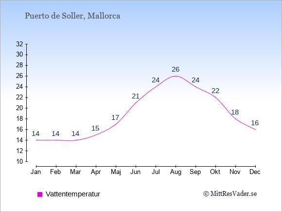 Vattentemperatur i Puerto de Soller Badtemperatur: Januari 14. Februari 14. Mars 14. April 15. Maj 17. Juni 21. Juli 24. Augusti 26. September 24. Oktober 22. November 18. December 16.