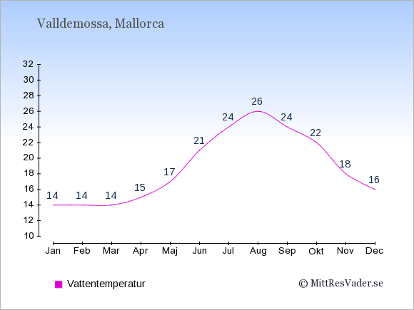 Vattentemperatur i Valldemossa Badtemperatur: Januari 14. Februari 14. Mars 14. April 15. Maj 17. Juni 21. Juli 24. Augusti 26. September 24. Oktober 22. November 18. December 16.