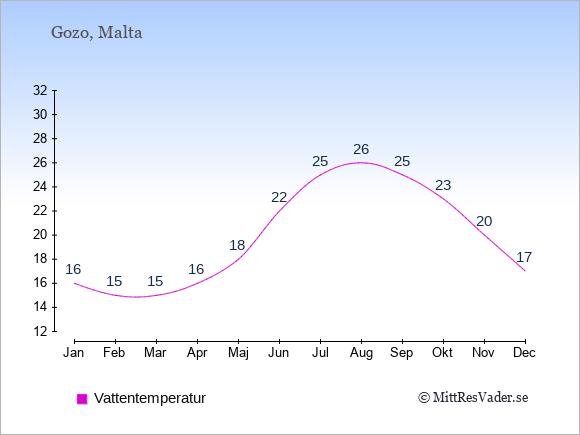 Vattentemperatur på Gozo Badtemperatur: Januari 16. Februari 15. Mars 15. April 16. Maj 18. Juni 22. Juli 25. Augusti 26. September 25. Oktober 23. November 20. December 17.