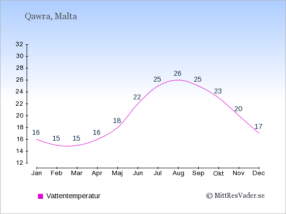 Vattentemperatur i Qawra Badtemperatur: Januari 16. Februari 15. Mars 15. April 16. Maj 18. Juni 22. Juli 25. Augusti 26. September 25. Oktober 23. November 20. December 17.
