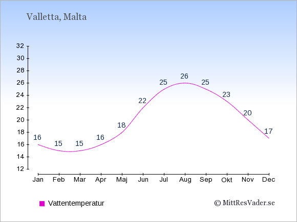 Vattentemperatur på Malta Badtemperatur: Januari 16. Februari 15. Mars 15. April 16. Maj 18. Juni 22. Juli 25. Augusti 26. September 25. Oktober 23. November 20. December 17.