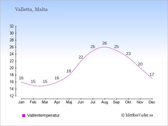 Vattentemperatur i Valletta Badtemperatur: Januari 16. Februari 15. Mars 15. April 16. Maj 18. Juni 22. Juli 25. Augusti 26. September 25. Oktober 23. November 20. December 17.