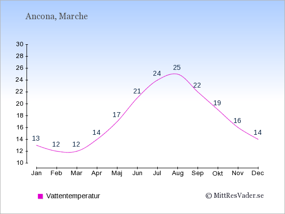 Vattentemperatur i Ancona Badtemperatur: Januari 13. Februari 12. Mars 12. April 14. Maj 17. Juni 21. Juli 24. Augusti 25. September 22. Oktober 19. November 16. December 14.