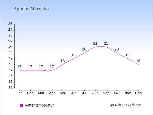 Vattentemperatur i Agadir Badtemperatur: Januari 17. Februari 17. Mars 17. April 17. Maj 18. Juni 19. Juli 20. Augusti 21. September 21. Oktober 20. November 19. December 18.