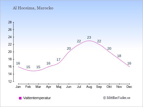 Vattentemperatur i Al Hoceima Badtemperatur: Januari 16. Februari 15. Mars 15. April 16. Maj 17. Juni 20. Juli 22. Augusti 23. September 22. Oktober 20. November 18. December 16.