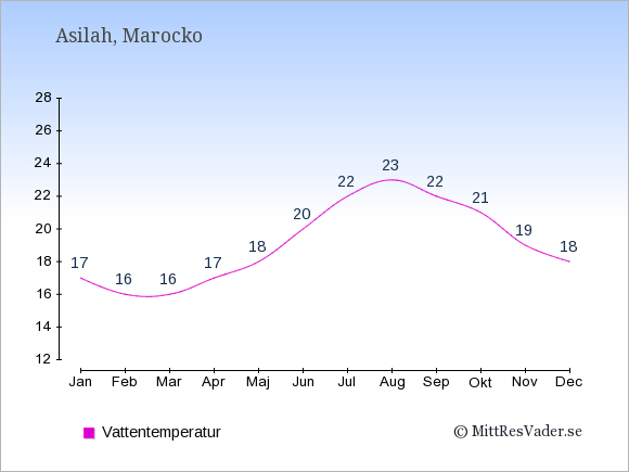 Vattentemperatur i Asilah Badtemperatur: Januari 17. Februari 16. Mars 16. April 17. Maj 18. Juni 20. Juli 22. Augusti 23. September 22. Oktober 21. November 19. December 18.