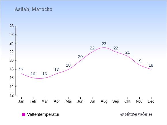 Vattentemperatur i Asilah Badtemperatur: Januari 17. Februari 16. Mars 16. April 17. Maj 18. Juni 20. Juli 22. Augusti 23. September 22. Oktober 21. November 19. December 18.