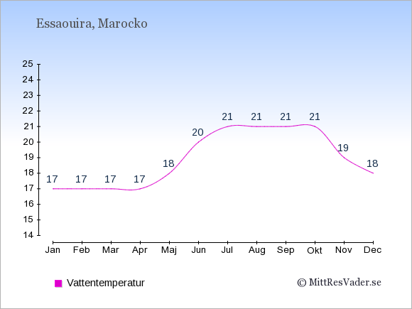 Vattentemperatur i Essaouira Badtemperatur: Januari 17. Februari 17. Mars 17. April 17. Maj 18. Juni 20. Juli 21. Augusti 21. September 21. Oktober 21. November 19. December 18.