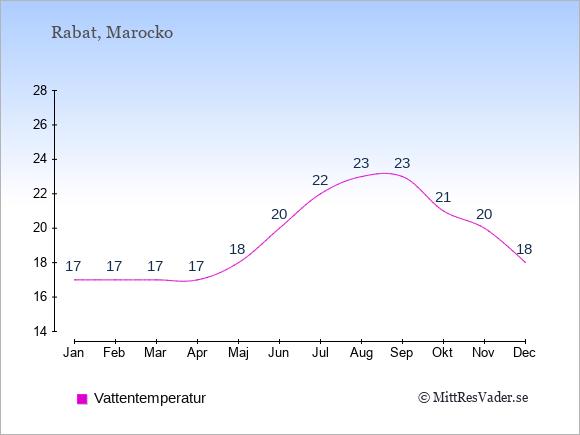 Vattentemperatur i Rabat Badtemperatur: Januari 17. Februari 17. Mars 17. April 17. Maj 18. Juni 20. Juli 22. Augusti 23. September 23. Oktober 21. November 20. December 18.