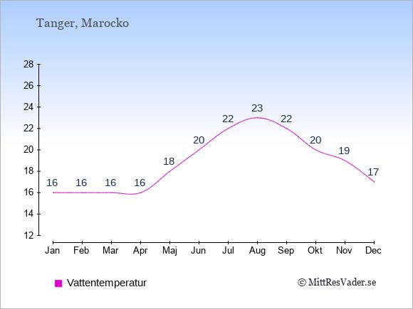 Vattentemperatur i Tanger Badtemperatur: Januari 16. Februari 16. Mars 16. April 16. Maj 18. Juni 20. Juli 22. Augusti 23. September 22. Oktober 20. November 19. December 17.