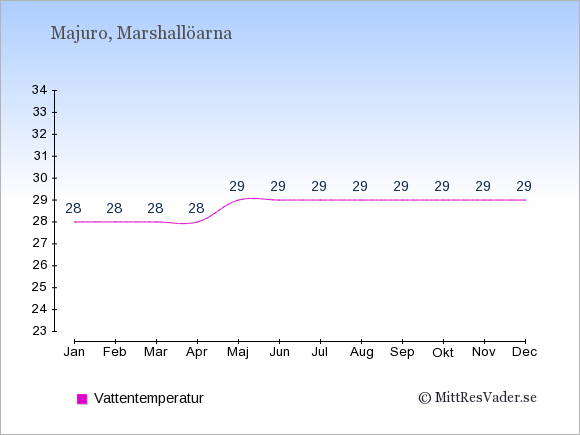 Vattentemperatur på Marshallöarna Badtemperatur: Januari 28. Februari 28. Mars 28. April 28. Maj 29. Juni 29. Juli 29. Augusti 29. September 29. Oktober 29. November 29. December 29.