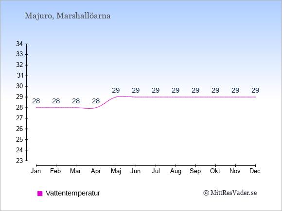 Vattentemperatur i Majuro Badtemperatur: Januari 28. Februari 28. Mars 28. April 28. Maj 29. Juni 29. Juli 29. Augusti 29. September 29. Oktober 29. November 29. December 29.