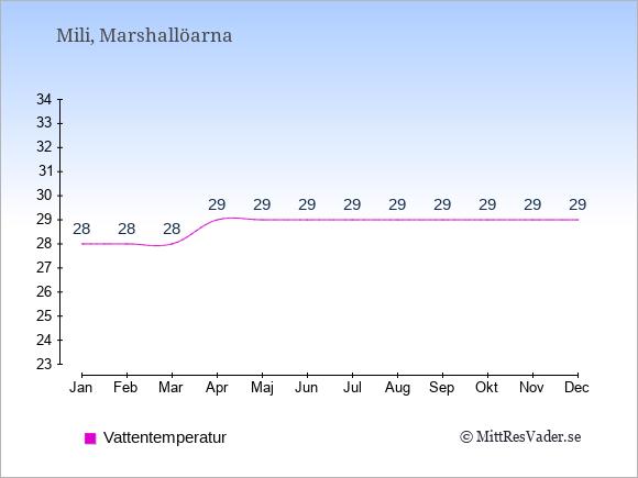 Vattentemperatur på Mili Badtemperatur: Januari 28. Februari 28. Mars 28. April 29. Maj 29. Juni 29. Juli 29. Augusti 29. September 29. Oktober 29. November 29. December 29.
