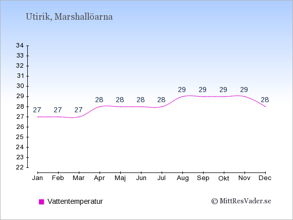 Vattentemperatur på Utirik Badtemperatur: Januari 27. Februari 27. Mars 27. April 28. Maj 28. Juni 28. Juli 28. Augusti 29. September 29. Oktober 29. November 29. December 28.