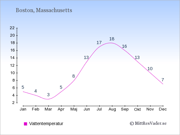 Vattentemperatur i Boston Badtemperatur: Januari 5. Februari 4. Mars 3. April 5. Maj 8. Juni 13. Juli 17. Augusti 18. September 16. Oktober 13. November 10. December 7.