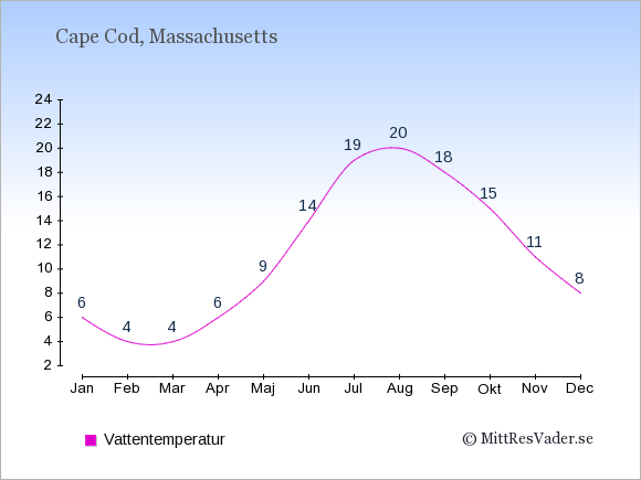 Vattentemperatur på Cape Cod Badtemperatur: Januari 6. Februari 4. Mars 4. April 6. Maj 9. Juni 14. Juli 19. Augusti 20. September 18. Oktober 15. November 11. December 8.