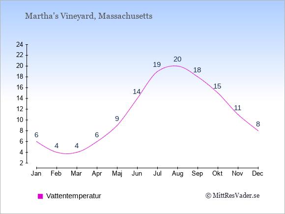 Vattentemperatur i Martha's Vineyard Badtemperatur: Januari 6. Februari 4. Mars 4. April 6. Maj 9. Juni 14. Juli 19. Augusti 20. September 18. Oktober 15. November 11. December 8.