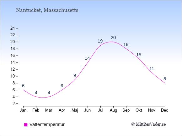 Vattentemperatur i Nantucket Badtemperatur: Januari 6. Februari 4. Mars 4. April 6. Maj 9. Juni 14. Juli 19. Augusti 20. September 18. Oktober 15. November 11. December 8.