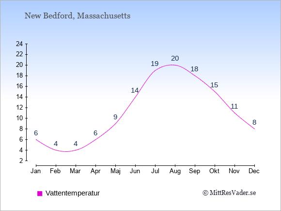 Vattentemperatur i New Bedford Badtemperatur: Januari 6. Februari 4. Mars 4. April 6. Maj 9. Juni 14. Juli 19. Augusti 20. September 18. Oktober 15. November 11. December 8.