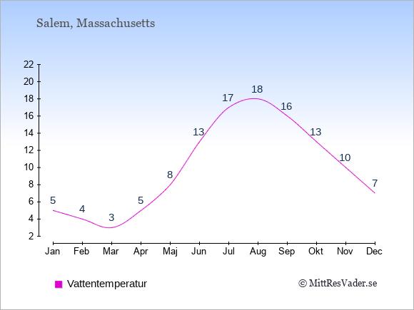 Vattentemperatur i Salem Badtemperatur: Januari 5. Februari 4. Mars 3. April 5. Maj 8. Juni 13. Juli 17. Augusti 18. September 16. Oktober 13. November 10. December 7.
