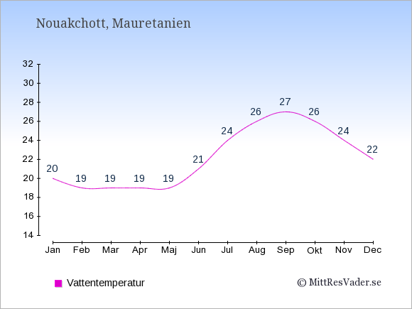 Vattentemperatur i Mauretanien Badtemperatur: Januari 20. Februari 19. Mars 19. April 19. Maj 19. Juni 21. Juli 24. Augusti 26. September 27. Oktober 26. November 24. December 22.
